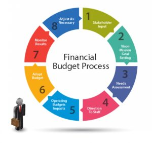 Squeekx.com Budget Process for Organizations